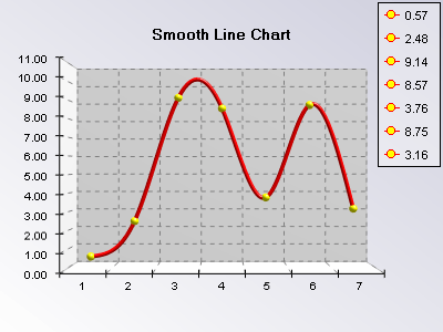 Y dublicates not allowed in smooth line chart